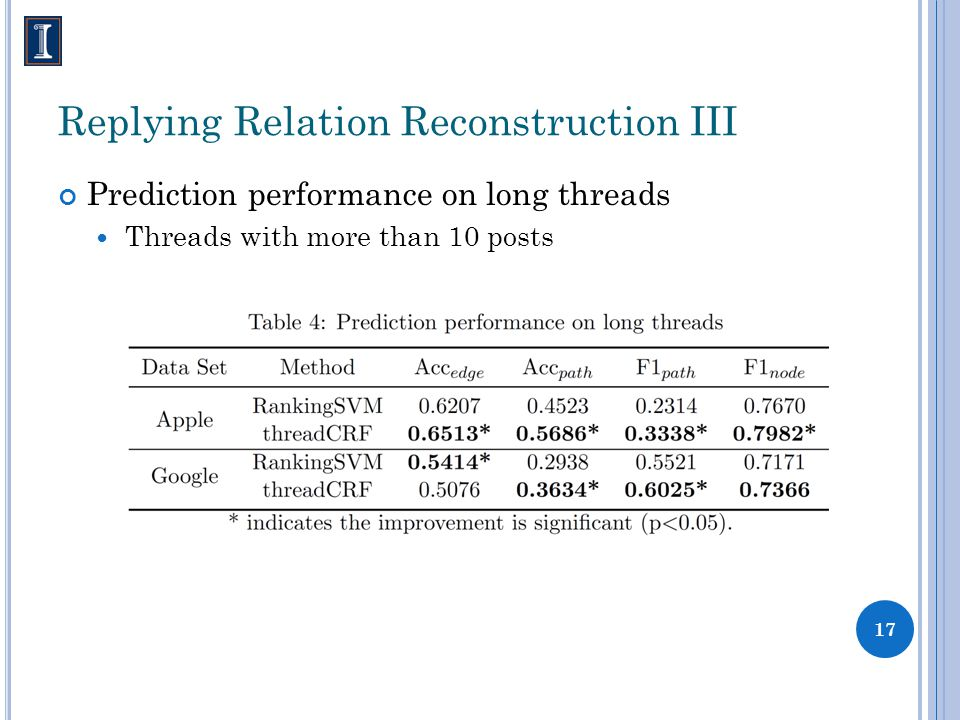 Replying Relation Reconstruction III Prediction performance on long threads Threads with more than 10 posts 17