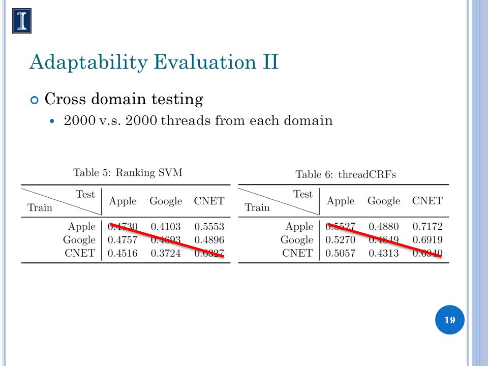 Adaptability Evaluation II Cross domain testing 2000 v.s. 2000 threads from each domain 19