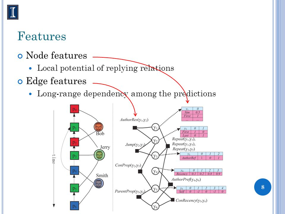 Features Node features Local potential of replying relations Edge features Long-range dependency among the predictions 8