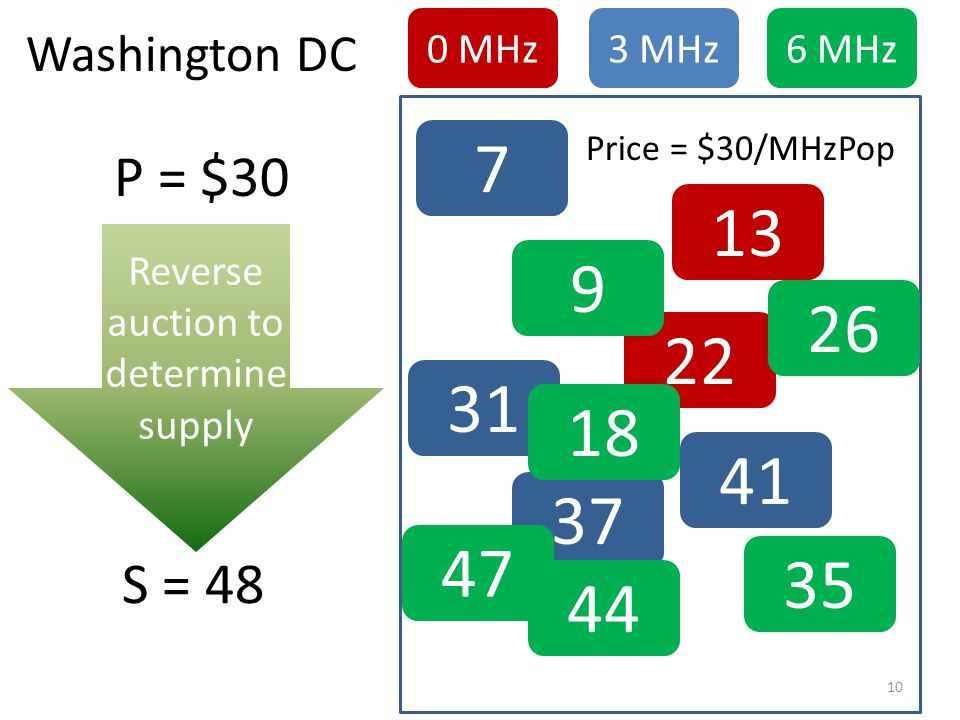 13 22 0 MHz 7 31 37 41 3 MHz 9 26 18 35 44 47 6 MHz Price = $30/MHzPop P = $30 S = 48 Washington DC 10
