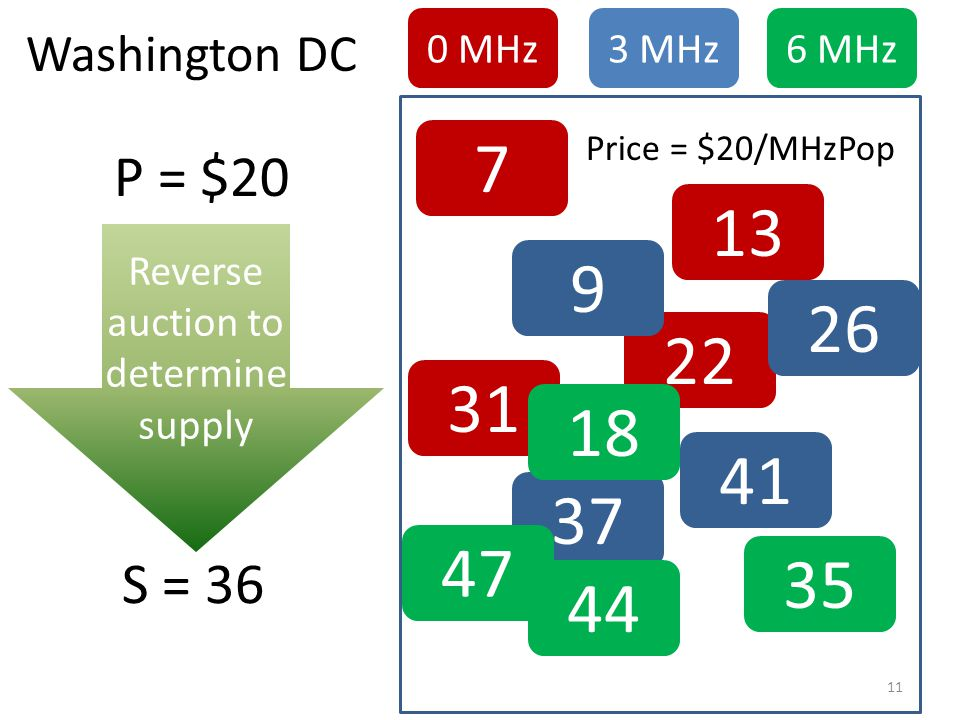 7 13 31 22 Reverse auction to determine supply 9 26 37 41 18 35 44 47 0 MHz3 MHz6 MHz Price = $20/MHzPop P = $20 S = 36 Washington DC 11