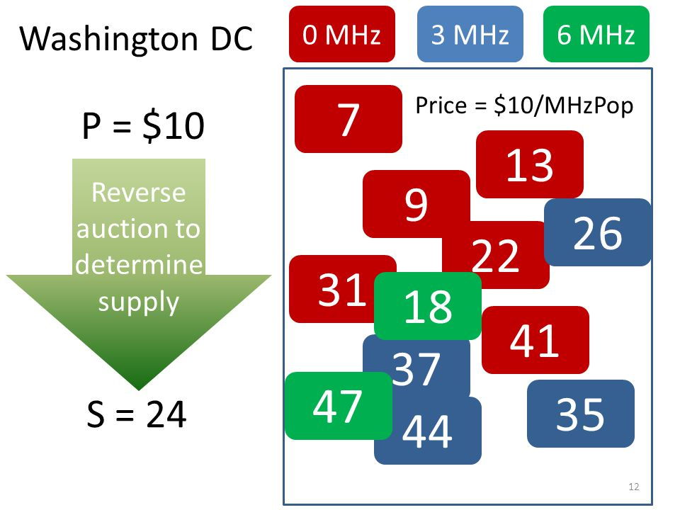 7 13 31 22 Reverse auction to determine supply 9 26 37 41 18 35 44 47 0 MHz3 MHz6 MHz Price = $10/MHzPop P = $10 S = 24 Washington DC 12