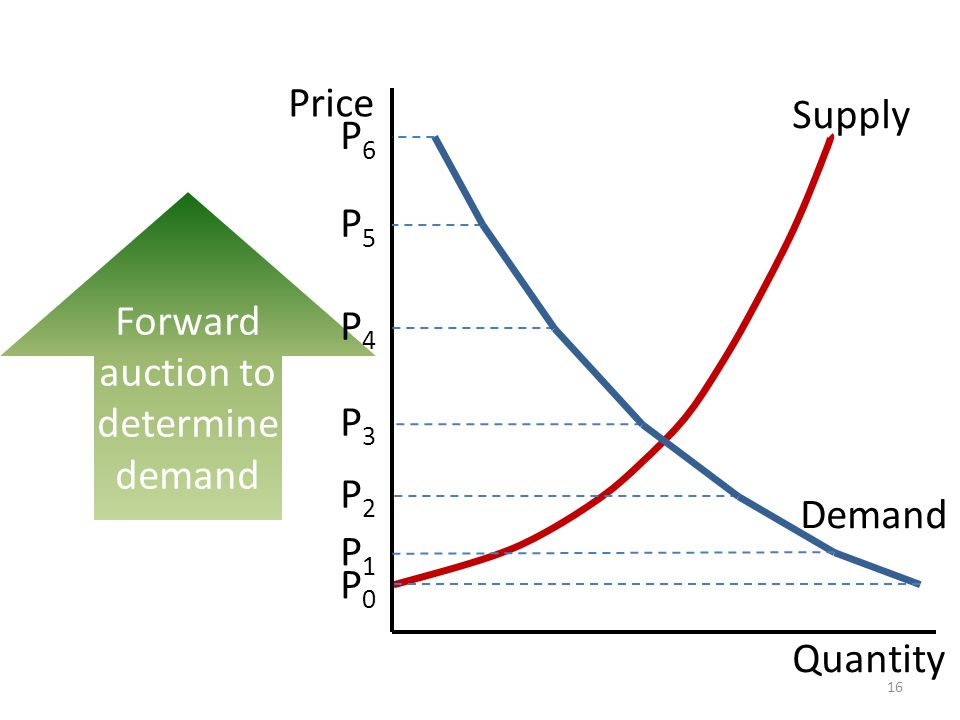 Forward auction to determine demand Quantity Price P2P2 P3P3 P4P4 P5P5 P6P6 Supply P0P0 P1P1 Demand 16