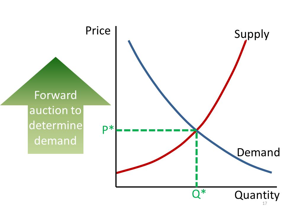 Forward auction to determine demand Quantity Price Supply P* Q* 17 Demand