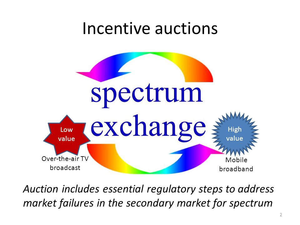 Incentive auctions High value Mobile broadband Low value Over-the-air TV broadcast Auction includes essential regulatory steps to address market failures in the secondary market for spectrum 2