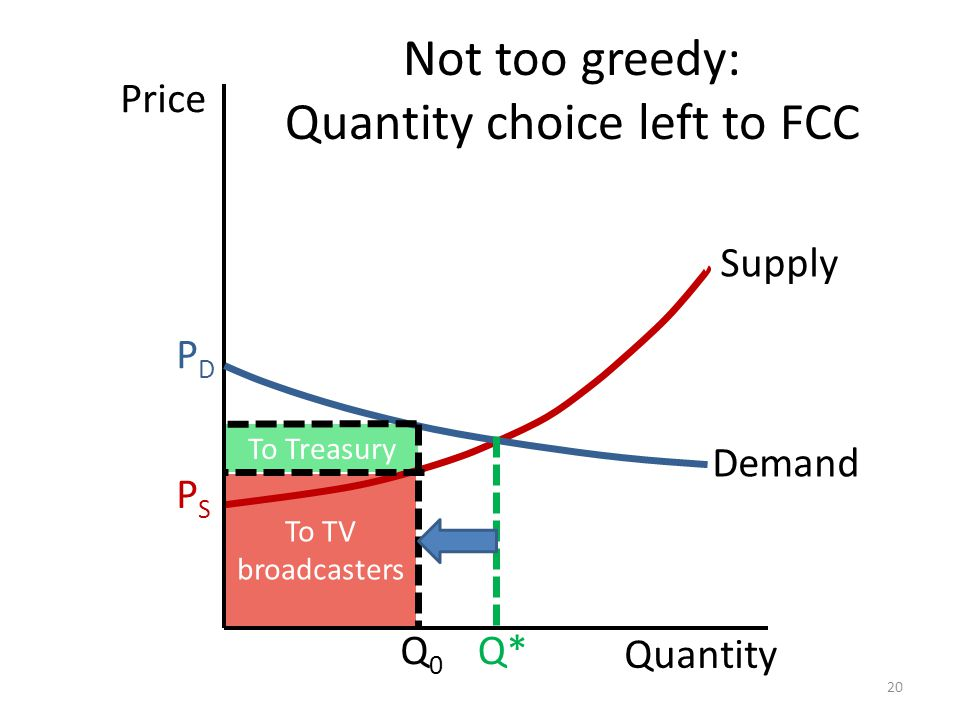 To Treasury To TV broadcasters Quantity Price Supply PDPD Q0Q0 PSPS Q* Not too greedy: Quantity choice left to FCC 20 Demand