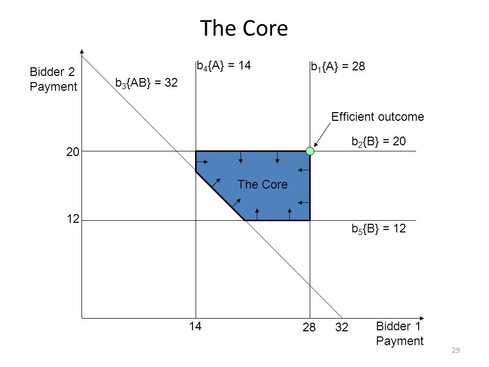 The Core b 4 {A} = 14 b 3 {AB} = 32 b 5 {B} = 12 b 1 {A} = 28 b 2 {B} = 20 Bidder 2 Payment Bidder 1 Payment 14 12 3228 20 The Core Efficient outcome 29