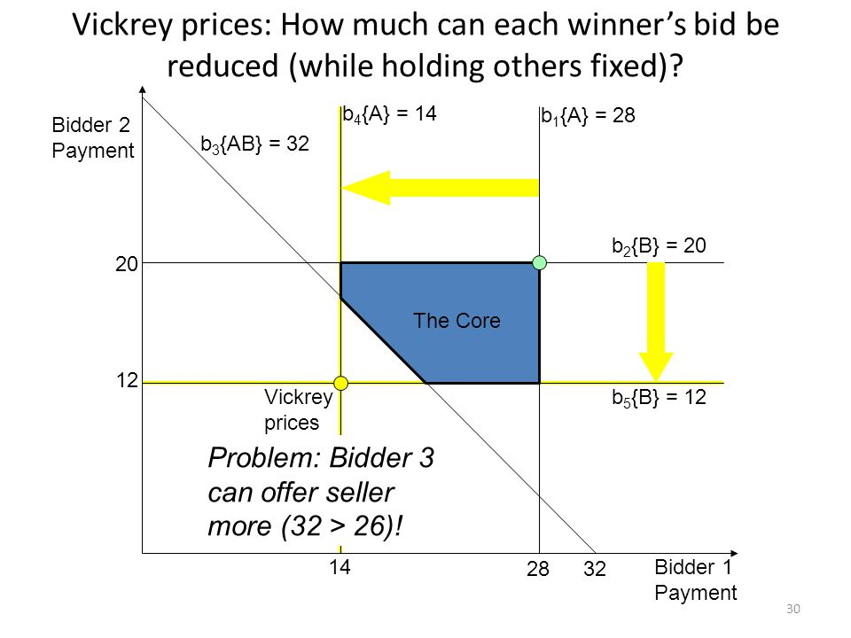 The Core b 4 {A} = 14 b 3 {AB} = 32 b 5 {B} = 12 b 1 {A} = 28 b 2 {B} = 20 Bidder 2 Payment Bidder 1 Payment Vickrey prices 14 12 3228 20 Vickrey prices: How much can each winners bid be reduced (while holding others fixed).