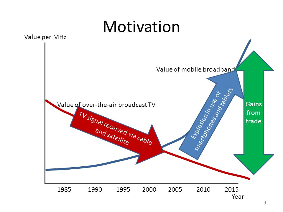 Motivation Year Value per MHz 1985199019952000200520102015 Value of over-the-air broadcast TV Value of mobile broadband TV signal received via cable and satellite Explosion in use of smartphones and tablets Gains from trade 4