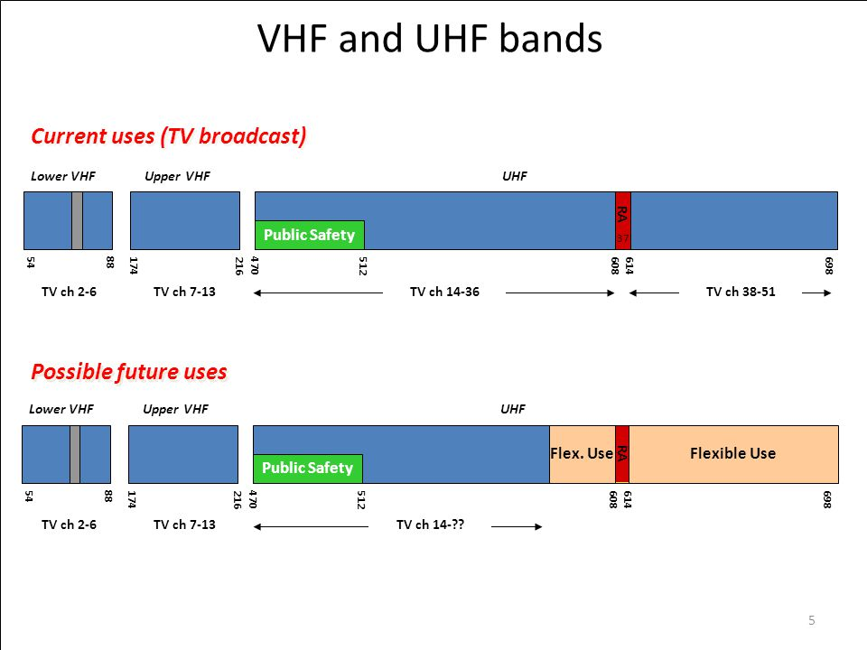 VHF and UHF bands 5488174216470698512614608 37 Lower VHFUpper VHFUHF Public Safety Current uses (TV broadcast) TV ch 2-6TV ch 7-13TV ch 14-36 RA 5488174216470698512614608 37 Lower VHFUpper VHFUHF Public Safety Possible future uses TV ch 2-6TV ch 7-13TV ch 14- .
