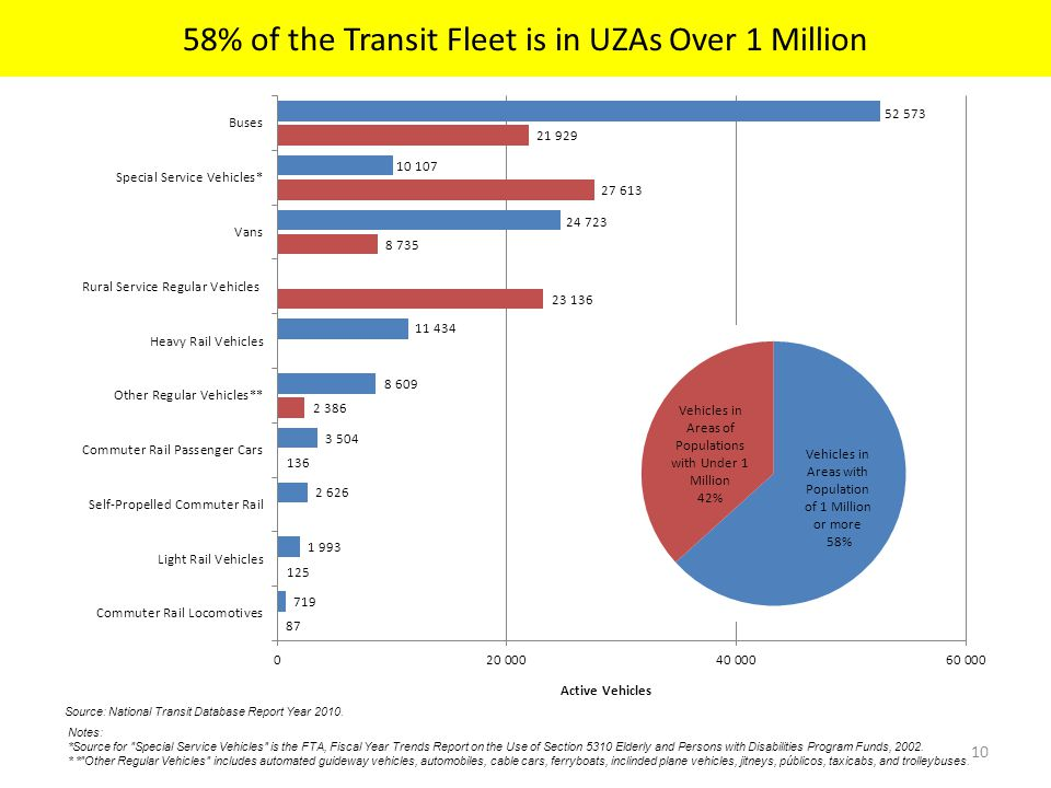 58% of the Transit Fleet is in UZAs Over 1 Million 10 Source: National Transit Database Report Year 2010.