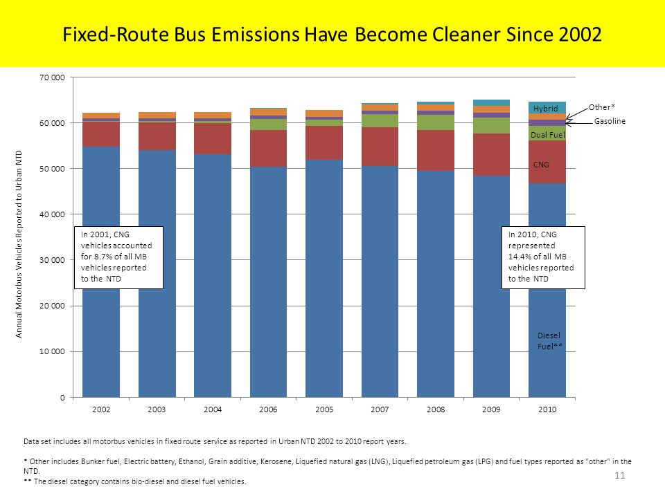Data set includes all motorbus vehicles in fixed route service as reported in Urban NTD 2002 to 2010 report years.