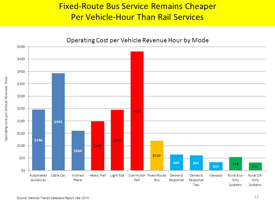 12 Operating Cost per Vehicle Revenue Hour by Mode Source: National Transit Database Report Year 2010.