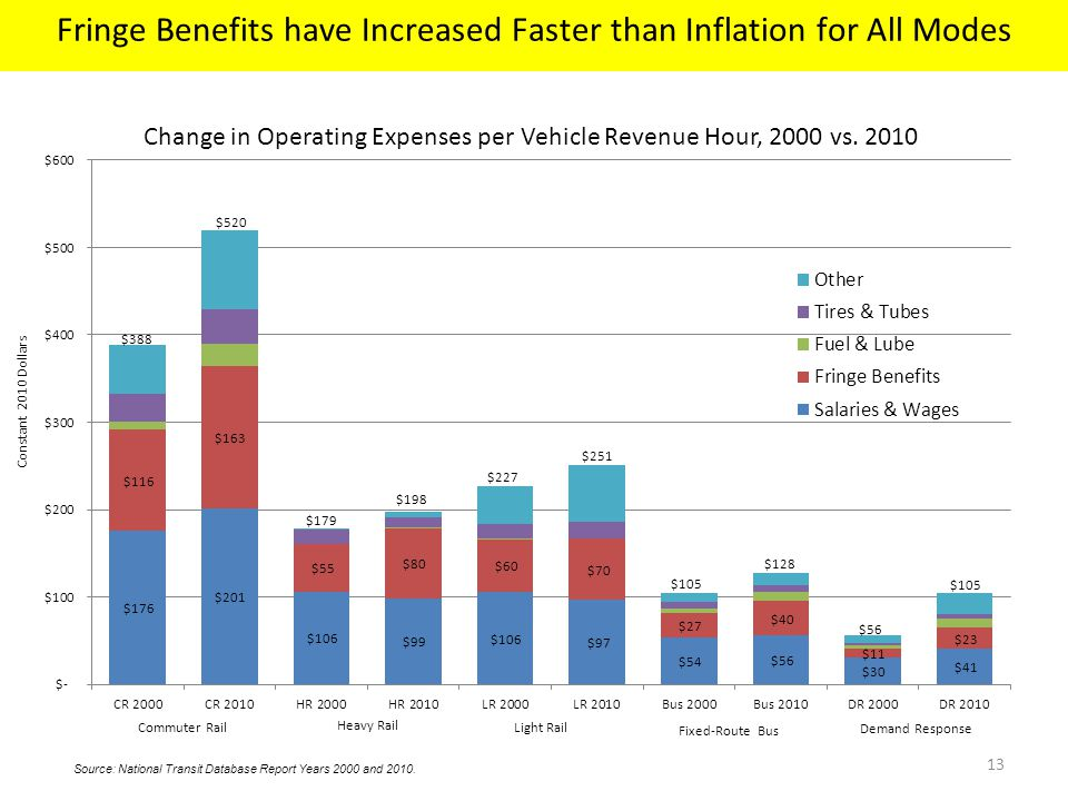 13 Change in Operating Expenses per Vehicle Revenue Hour, 2000 vs.