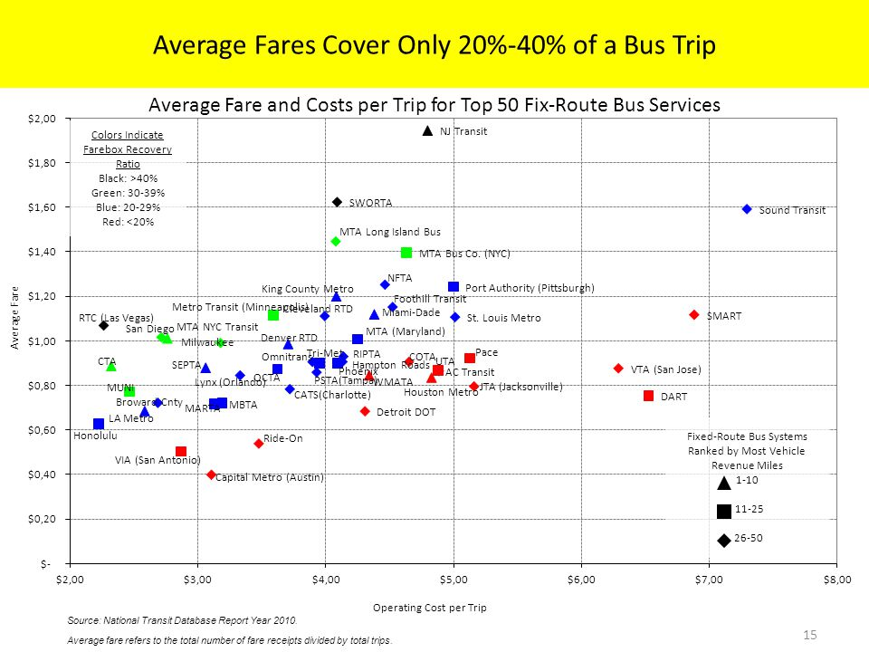Average Fare and Costs per Trip for Top 50 Fix-Route Bus Services 15 Source: National Transit Database Report Year 2010.