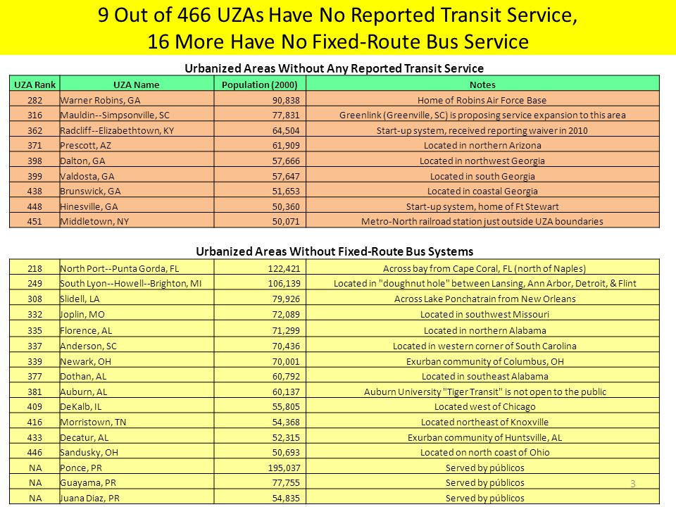 Urbanized Areas Without Any Reported Transit Service UZA RankUZA NamePopulation (2000)Notes 282Warner Robins, GA 90,838Home of Robins Air Force Base 316Mauldin--Simpsonville, SC 77,831Greenlink (Greenville, SC) is proposing service expansion to this area 362Radcliff--Elizabethtown, KY 64,504Start-up system, received reporting waiver in 2010 371Prescott, AZ 61,909Located in northern Arizona 398Dalton, GA 57,666Located in northwest Georgia 399Valdosta, GA 57,647Located in south Georgia 438Brunswick, GA 51,653Located in coastal Georgia 448Hinesville, GA 50,360Start-up system, home of Ft Stewart 451Middletown, NY 50,071Metro-North railroad station just outside UZA boundaries Urbanized Areas Without Fixed-Route Bus Systems 218North Port--Punta Gorda, FL 122,421 Across bay from Cape Coral, FL (north of Naples) 249South Lyon--Howell--Brighton, MI 106,139 Located in doughnut hole between Lansing, Ann Arbor, Detroit, & Flint 308Slidell, LA 79,926 Across Lake Ponchatrain from New Orleans 332Joplin, MO 72,089 Located in southwest Missouri 335Florence, AL 71,299 Located in northern Alabama 337Anderson, SC 70,436 Located in western corner of South Carolina 339Newark, OH 70,001 Exurban community of Columbus, OH 377Dothan, AL 60,792 Located in southeast Alabama 381Auburn, AL 60,137 Auburn University Tiger Transit is not open to the public 409DeKalb, IL 55,805 Located west of Chicago 416Morristown, TN 54,368 Located northeast of Knoxville 433Decatur, AL 52,315 Exurban community of Huntsville, AL 446Sandusky, OH 50,693 Located on north coast of Ohio NAPonce, PR 195,037 Served by públicos NAGuayama, PR 77,755 Served by públicos NAJuana Diaz, PR 54,835 Served by públicos 9 Out of 466 UZAs Have No Reported Transit Service, 16 More Have No Fixed-Route Bus Service 3
