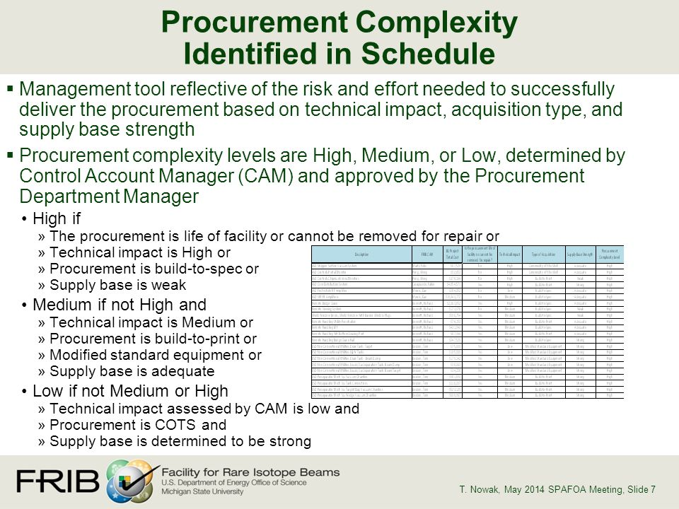 Management tool reflective of the risk and effort needed to successfully deliver the procurement based on technical impact, acquisition type, and supply base strength Procurement complexity levels are High, Medium, or Low, determined by Control Account Manager (CAM) and approved by the Procurement Department Manager High if »The procurement is life of facility or cannot be removed for repair or »Technical impact is High or »Procurement is build-to-spec or »Supply base is weak Medium if not High and »Technical impact is Medium or »Procurement is build-to-print or »Modified standard equipment or »Supply base is adequate Low if not Medium or High »Technical impact assessed by CAM is low and »Procurement is COTS and »Supply base is determined to be strong Procurement Complexity Identified in Schedule T.