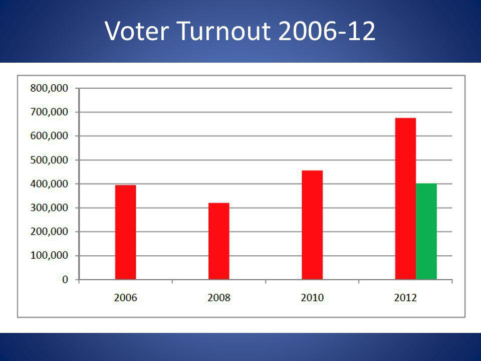 Voter Turnout 2006-12