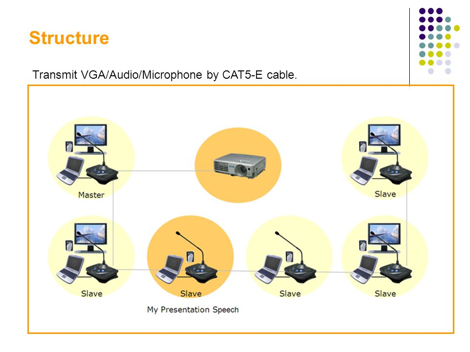 Structure Transmit VGA/Audio/Microphone by CAT5-E cable.