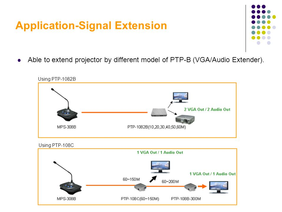 Application-Signal Extension Able to extend projector by different model of PTP-B (VGA/Audio Extender).