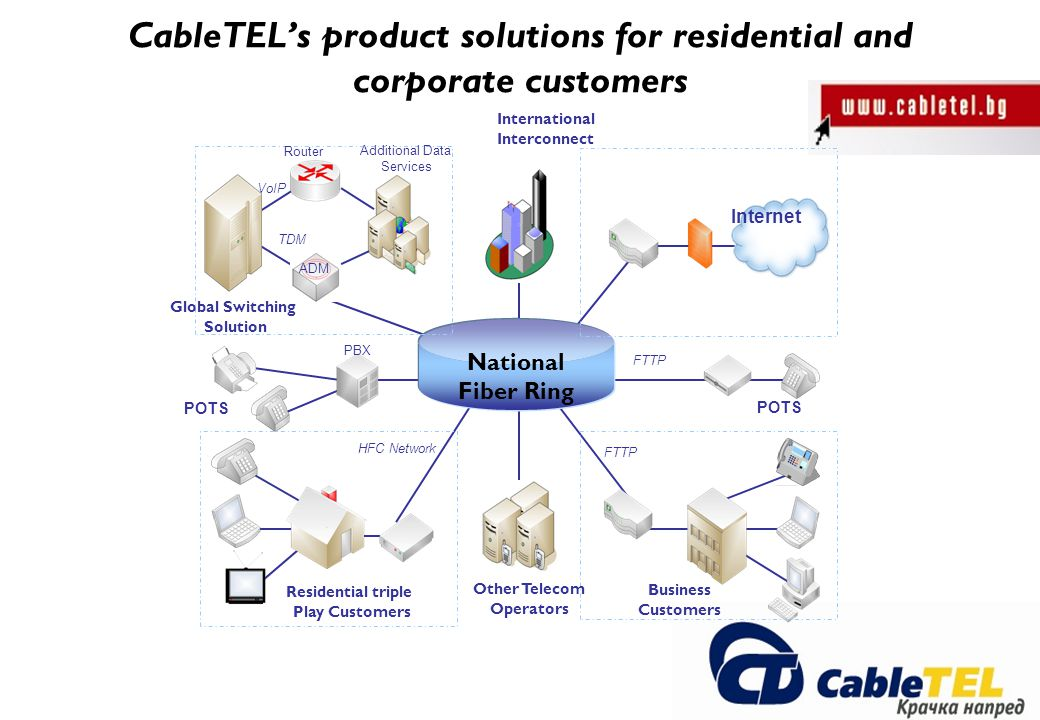 CableTELs product solutions for residential and corporate customers National Fiber Ring Internet Other Telecom Operators International Interconnect Global Switching Solution Residential triple Play Customers Business Customers VoIP TDM ADM Router Additional Data Services HFC Network FTTP PBX POTS FTTP