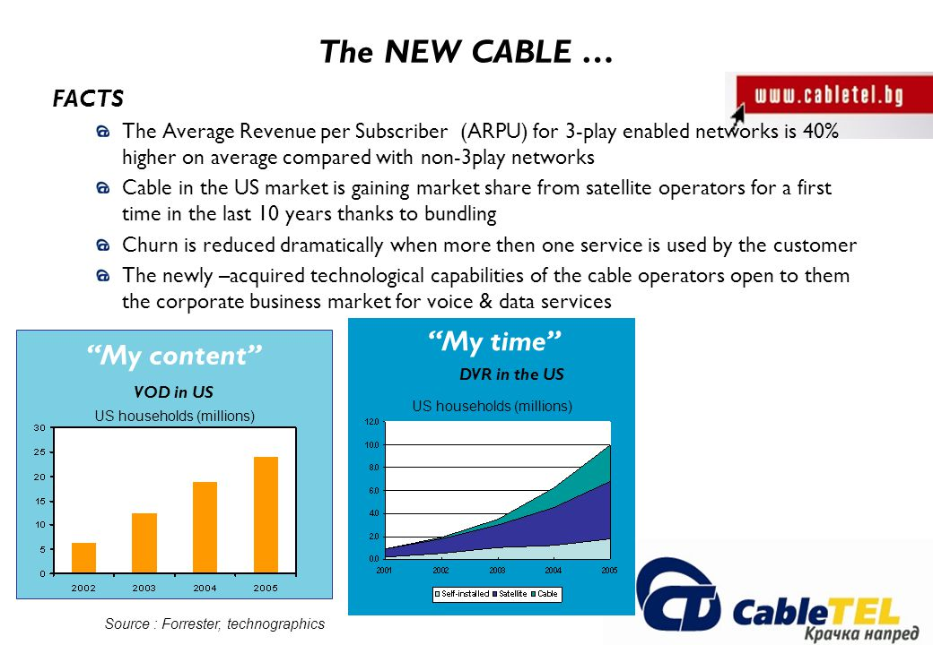 FACTS The Average Revenue per Subscriber (ARPU) for 3-play enabled networks is 40% higher on average compared with non-3play networks Cable in the US market is gaining market share from satellite operators for a first time in the last 10 years thanks to bundling Churn is reduced dramatically when more then one service is used by the customer The newly –acquired technological capabilities of the cable operators open to them the corporate business market for voice & data services The NEW CABLE … VOD in US US households (millions) My content Source : Forrester, technographics DVR in the US US households (millions) My time