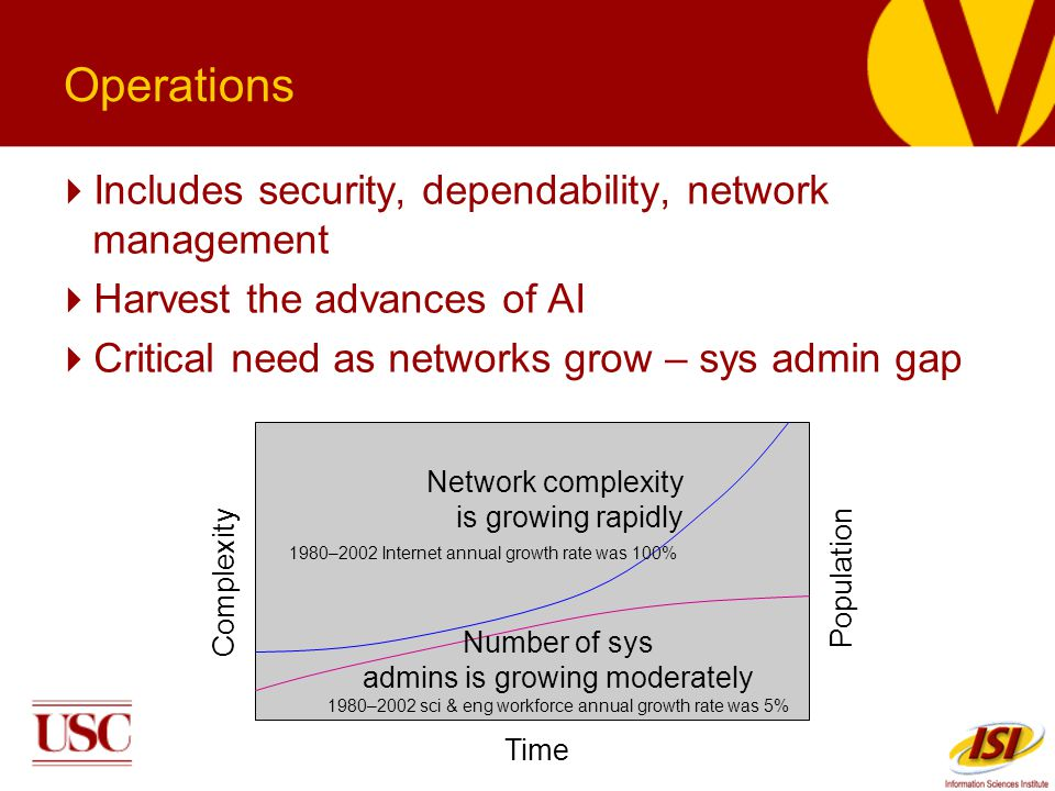 Operations Includes security, dependability, network management Harvest the advances of AI Critical need as networks grow – sys admin gap Time Complexity Population Network complexity is growing rapidly 1980–2002 Internet annual growth rate was 100% Number of sys admins is growing moderately 1980–2002 sci & eng workforce annual growth rate was 5%