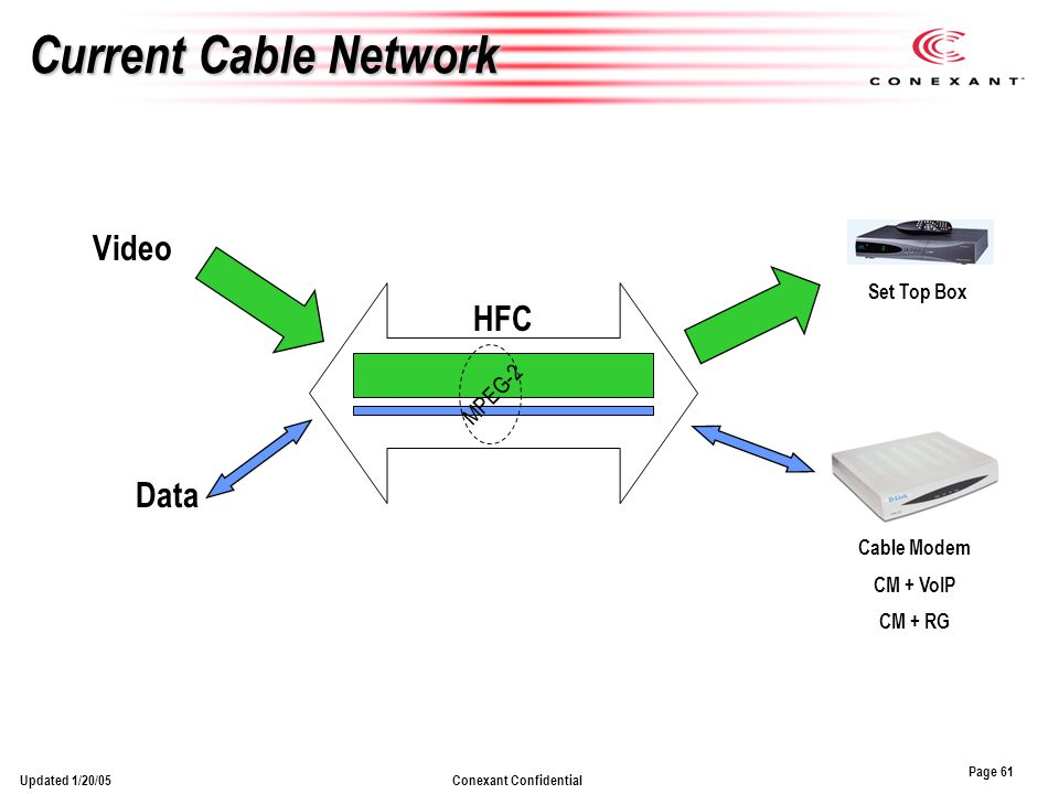 Page 61 Conexant ConfidentialUpdated 1/20/05 Current Cable Network Cable Modem CM + VoIP CM + RG Data Set Top Box Video HFC MPEG-2