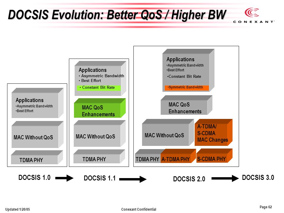 Page 62 Conexant ConfidentialUpdated 1/20/05 DOCSIS Evolution: Better QoS / Higher BW TDMA PHY MAC Without QoS Applications Asymmetric Bandwidth Best Effort DOCSIS 1.0 DOCSIS 3.0 Applications Asymmetric Bandwidth Best Effort MAC Without QoS TDMA PHY DOCSIS 1.1 MAC QoS Enhancements Constant Bit Rate DOCSIS 2.0 Constant Bit Rate S-CDMA PHY Symmetric Bandwidth A-TDMA/ S-CDMA MAC Changes MAC Without QoS Applications Asymmetric Bandwidth Best Effort MAC QoS Enhancements TDMA PHY A-TDMA PHY