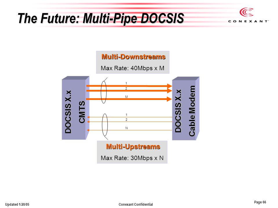Page 66 Conexant ConfidentialUpdated 1/20/05 The Future: Multi-Pipe DOCSIS DOCSIS X.x Cable Modem DOCSIS X.x CMTS Multi-Upstreams Max Rate: 30Mbps x N 1 2 N 1 2 M Multi-Downstreams Max Rate: 40Mbps x M