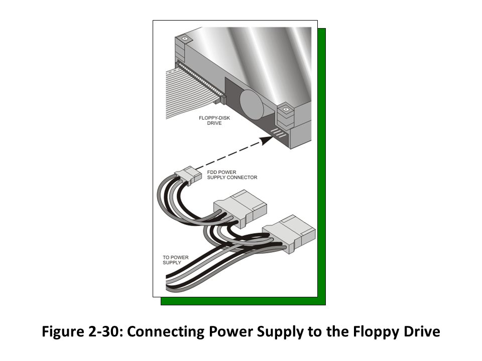 Figure 2-30: Connecting Power Supply to the Floppy Drive