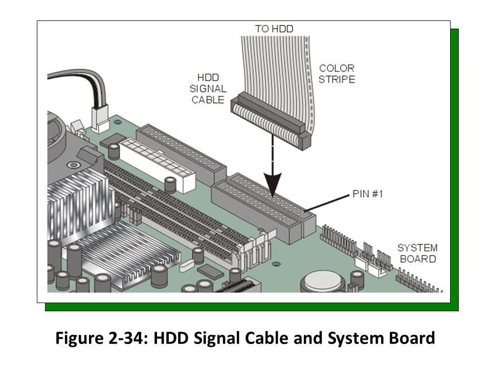 Figure 2-34: HDD Signal Cable and System Board