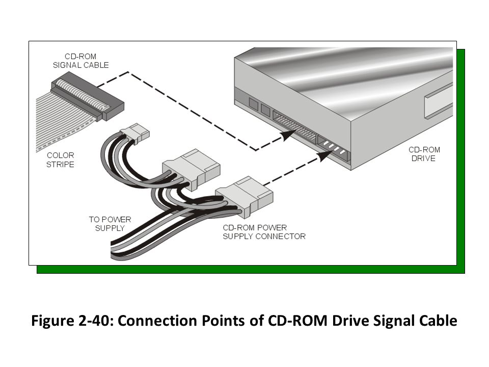 Figure 2-40: Connection Points of CD-ROM Drive Signal Cable