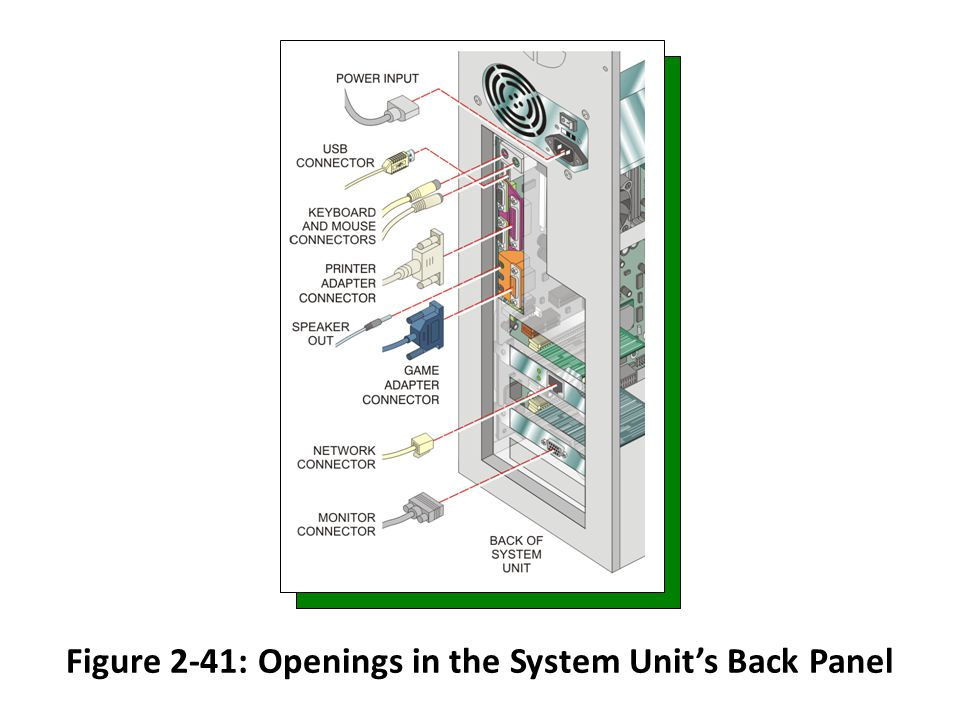 Figure 2-41: Openings in the System Units Back Panel