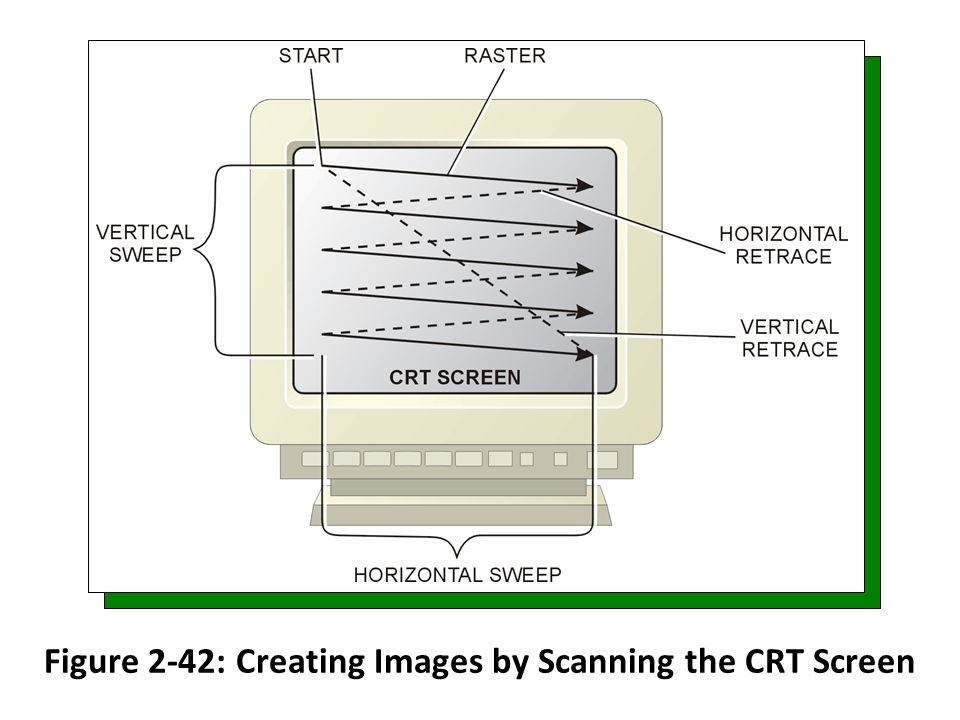 Figure 2-42: Creating Images by Scanning the CRT Screen