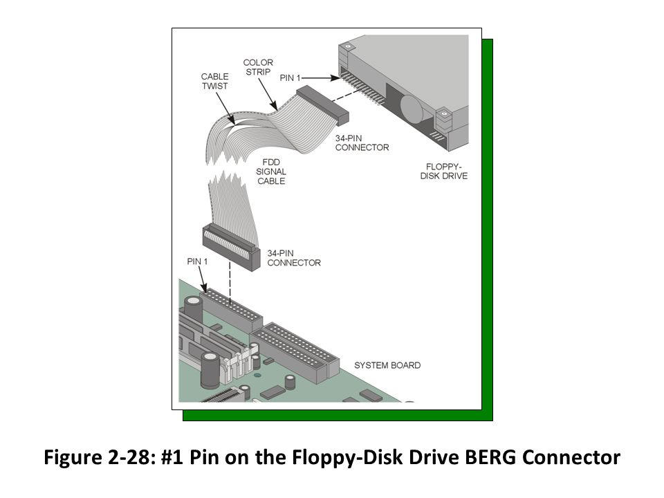 Figure 2-28: #1 Pin on the Floppy-Disk Drive BERG Connector