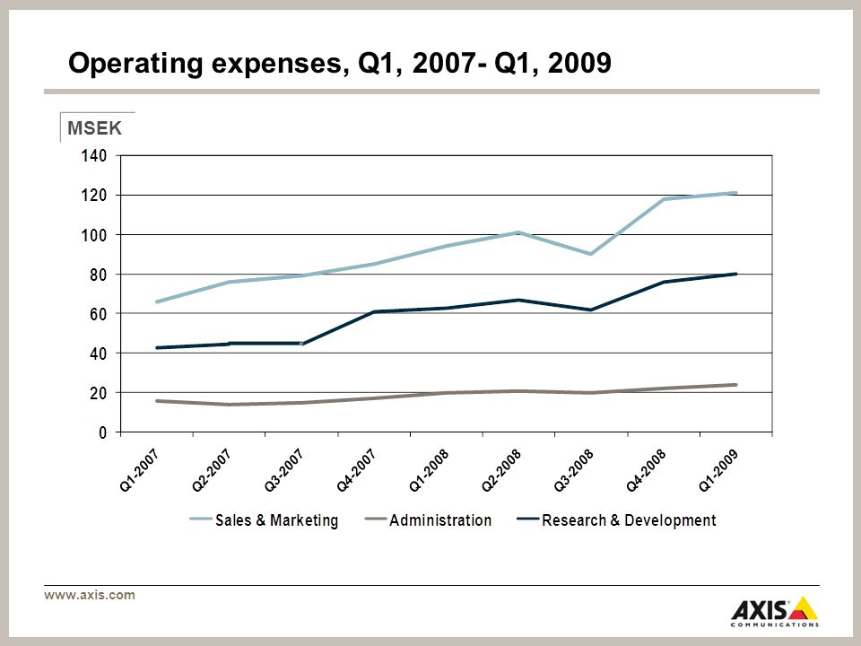 www.axis.com Operating expenses, Q1, 2007- Q1, 2009 MSEK