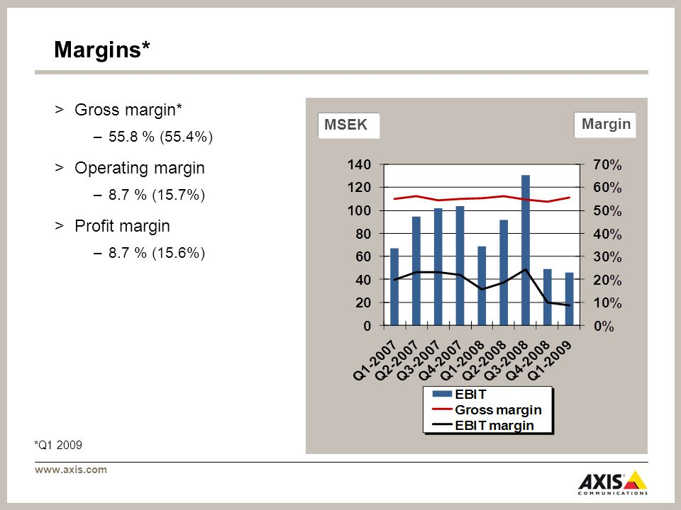 www.axis.com MSEK Margin Margins* >Gross margin* –55.8 % (55.4%) >Operating margin –8.7 % (15.7%) >Profit margin –8.7 % (15.6%) *Q1 2009