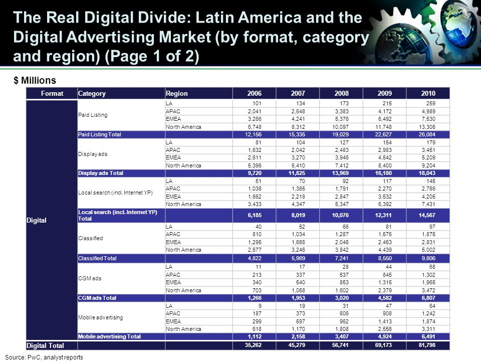 The Real Digital Divide: Latin America and the Digital Advertising Market (by format, category and region) (Page 1 of 2) FormatCategoryRegion20062007200820092010 Digital Paid Listing LA101134173215259 APAC2,0412,6483,3834,1724,989 EMEA3,2664,2415,3766,4927,530 North America6,7488,31210,09711,74813,306 Paid Listing Total 12,15615,33519,02922,62726,084 Display ads LA81104127154179 APAC1,6322,0422,4832,9833,451 EMEA2,6113,2703,9464,6425,209 North America5,3966,4107,4128,4009,204 Display ads Total 9,72011,82513,96916,18018,043 Local search (incl.