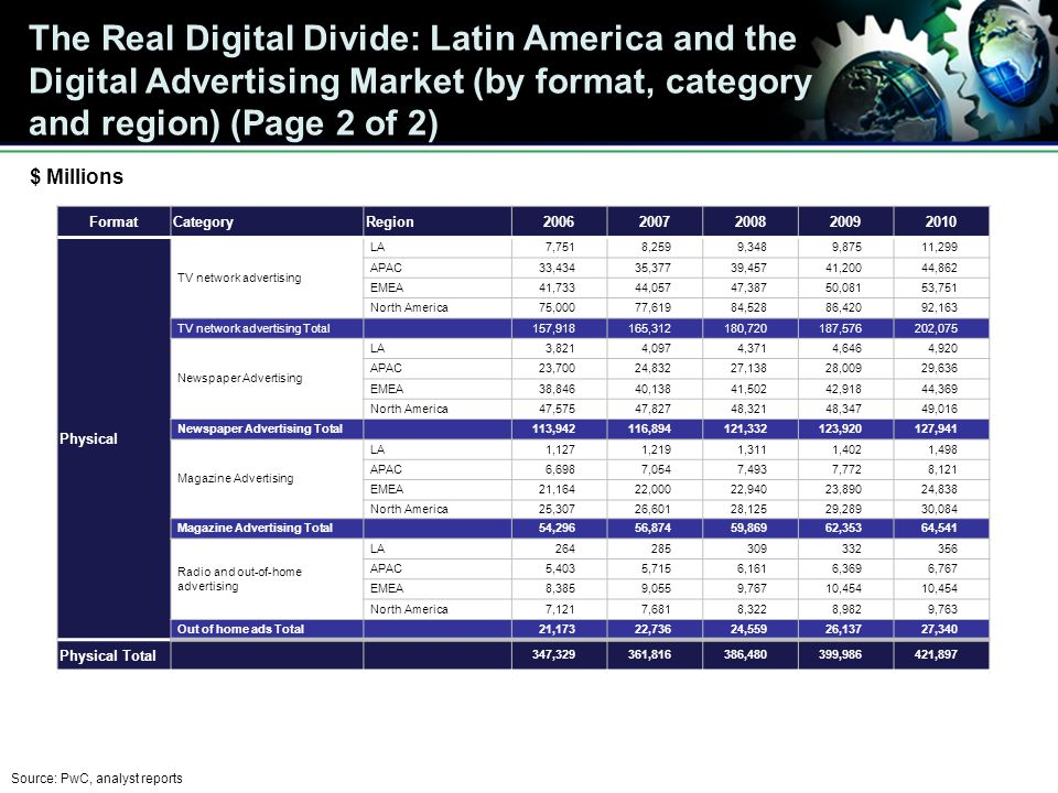 The Real Digital Divide: Latin America and the Digital Advertising Market (by format, category and region) (Page 2 of 2) FormatCategoryRegion20062007200820092010 Physical TV network advertising LA7,7518,2599,3489,87511,299 APAC33,43435,37739,45741,20044,862 EMEA41,73344,05747,38750,08153,751 North America75,00077,61984,52886,42092,163 TV network advertising Total 157,918165,312180,720187,576202,075 Newspaper Advertising LA3,8214,0974,3714,6464,920 APAC23,70024,83227,13828,00929,636 EMEA38,84640,13841,50242,91844,369 North America47,57547,82748,32148,34749,016 Newspaper Advertising Total 113,942116,894121,332123,920127,941 Magazine Advertising LA1,1271,2191,3111,4021,498 APAC6,6987,0547,4937,7728,121 EMEA21,16422,00022,94023,89024,838 North America25,30726,60128,12529,28930,084 Magazine Advertising Total 54,29656,87459,86962,35364,541 Radio and out-of-home advertising LA264285309332356 APAC5,4035,7156,1616,3696,767 EMEA8,3859,0559,76710,454 North America7,1217,6818,3228,9829,763 Out of home ads Total 21,17322,73624,55926,13727,340 Physical Total 347,329361,816386,480399,986421,897 Source: PwC, analyst reports $ Millions