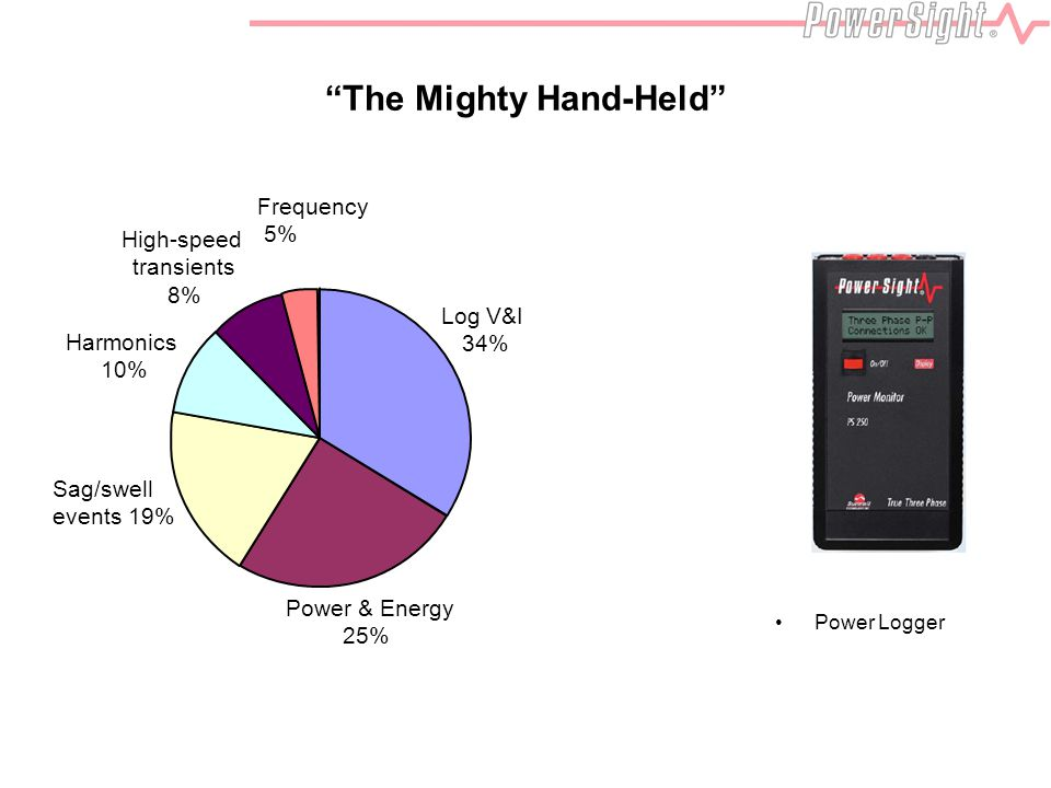 The Mighty Hand-Held Power & Energy 25% Sag/swell events 19% Harmonics 10% High-speed transients 8% Log V&I 34% Frequency 5% Power Logger