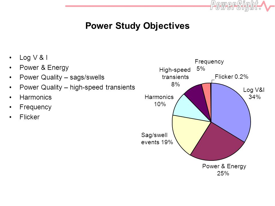 Power Study Objectives Log V & I Power & Energy Power Quality – sags/swells Power Quality – high-speed transients Harmonics Frequency Flicker Power & Energy 25% Sag/swell events 19% Harmonics 10% High-speed transients 8% Log V&I 34% Frequency 5% Flicker 0.2%