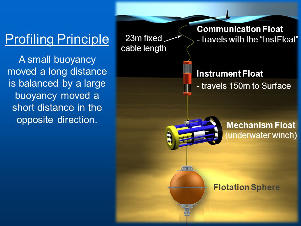 Mechanism Float (underwater winch) Instrument Float - travels 150m to Surface 23m fixed cable length Communication Float - travels with the InstFloat Flotation Sphere Profiling Principle A small buoyancy moved a long distance is balanced by a large buoyancy moved a short distance in the opposite direction.