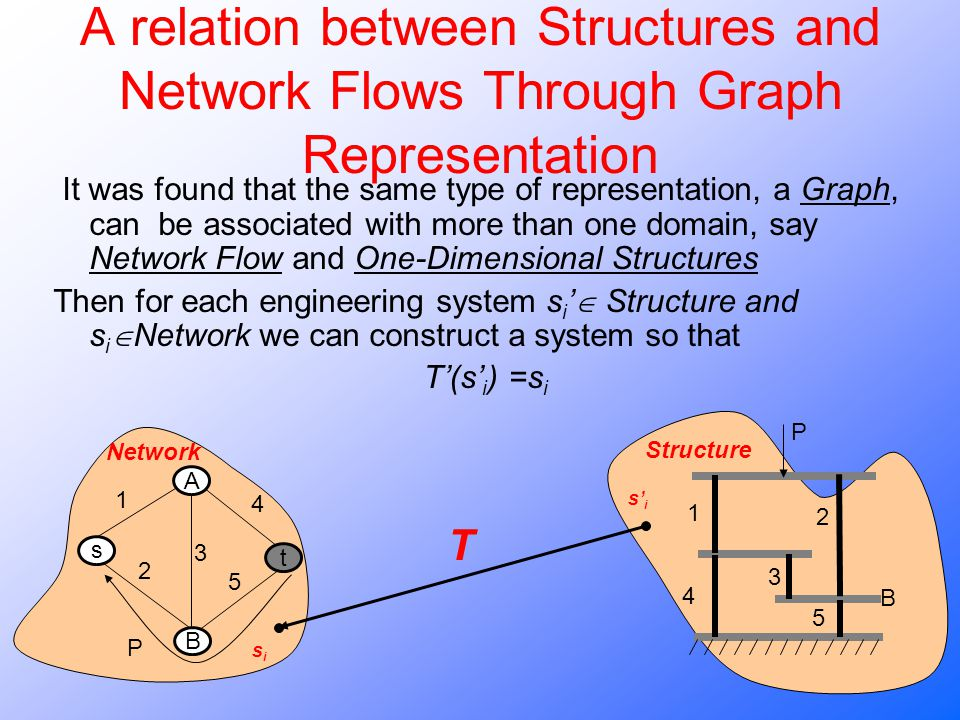 A relation between Structures and Network Flows Through Graph Representation It was found that the same type of representation, a Graph, can be associated with more than one domain, say Network Flow and One-Dimensional Structures Then for each engineering system s i Structure and s i Network we can construct a system so that T(s i ) =s i Network sisi T sisi Structure B A t s 1 4 2 3 5 P 1 4 2 3 5 P B