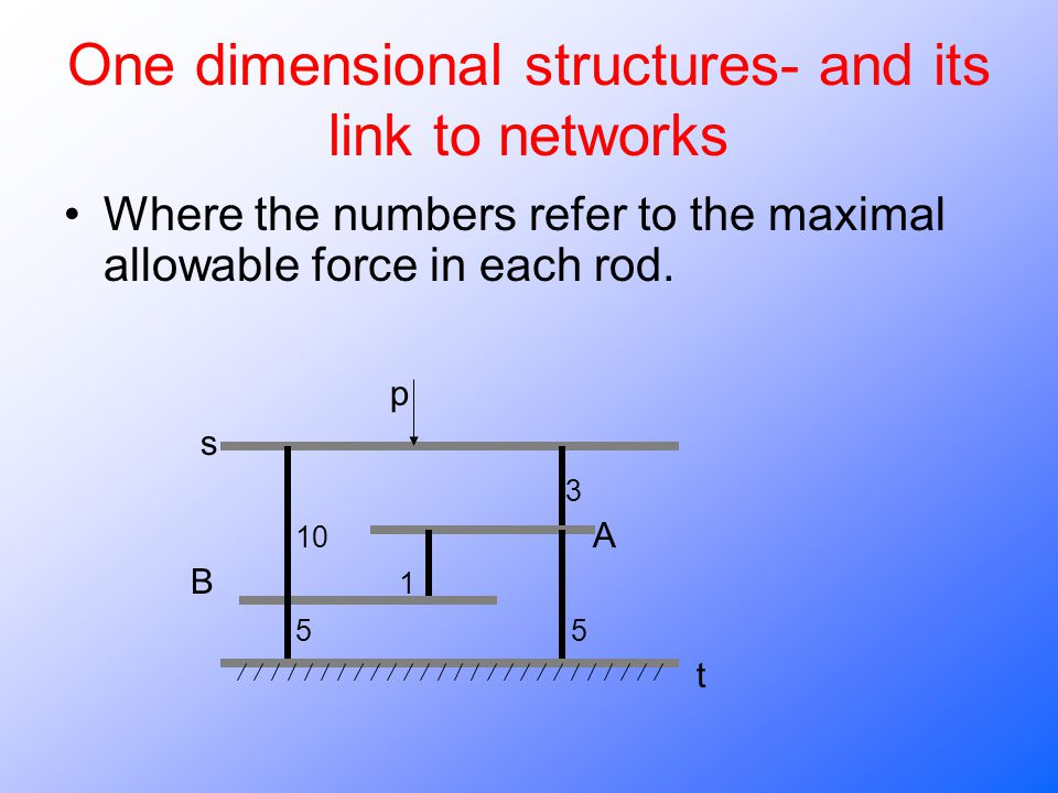 One dimensional structures- and its link to networks Where the numbers refer to the maximal allowable force in each rod.