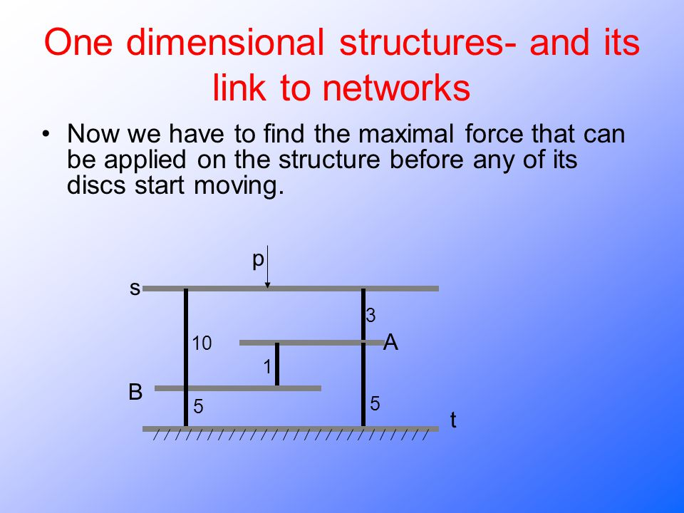 One dimensional structures- and its link to networks Now we have to find the maximal force that can be applied on the structure before any of its discs start moving.