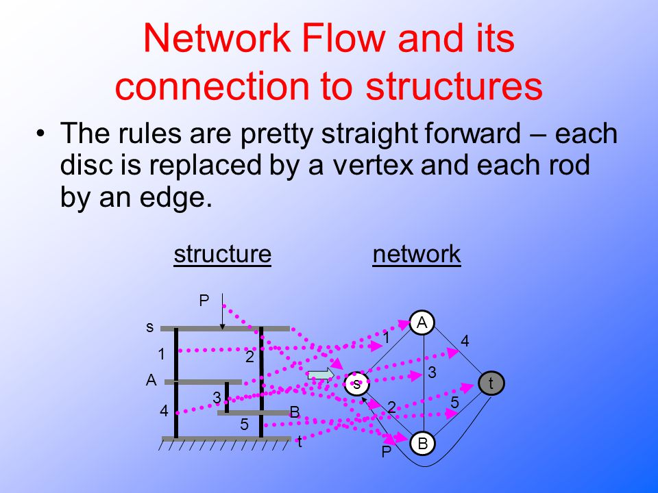 Network Flow and its connection to structures The rules are pretty straight forward – each disc is replaced by a vertex and each rod by an edge.