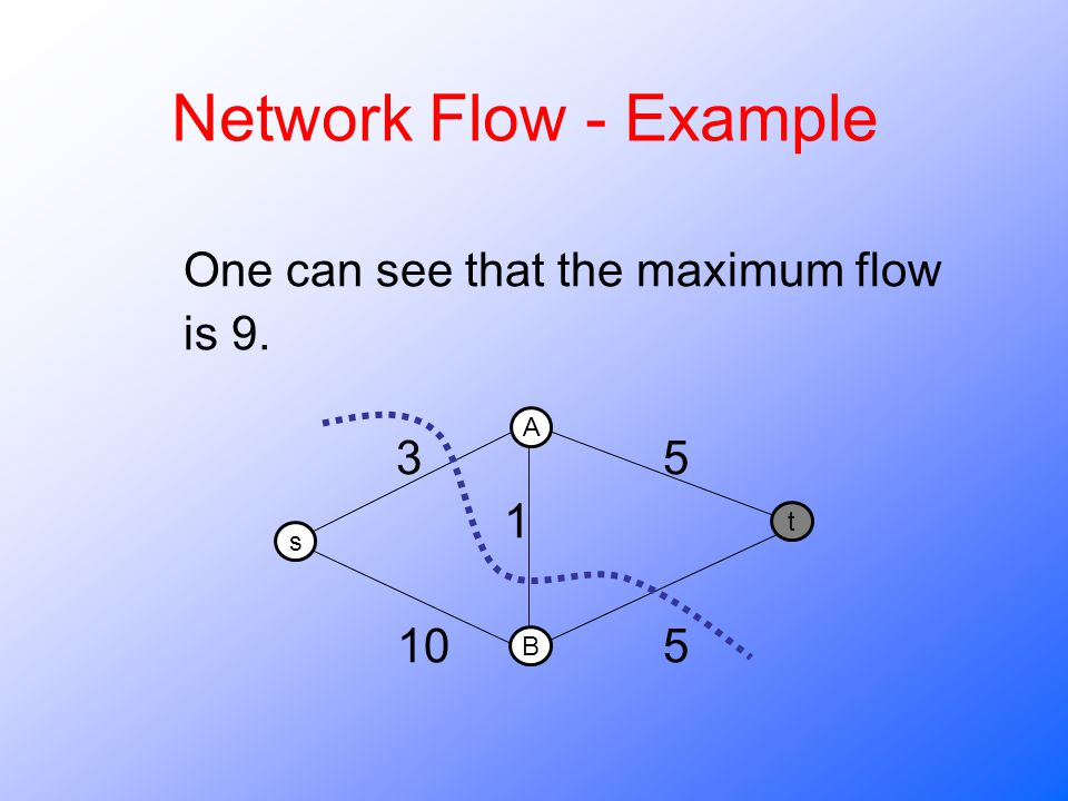 Network Flow - Example One can see that the maximum flow is 9. 3 5 1 10 5 A B s t