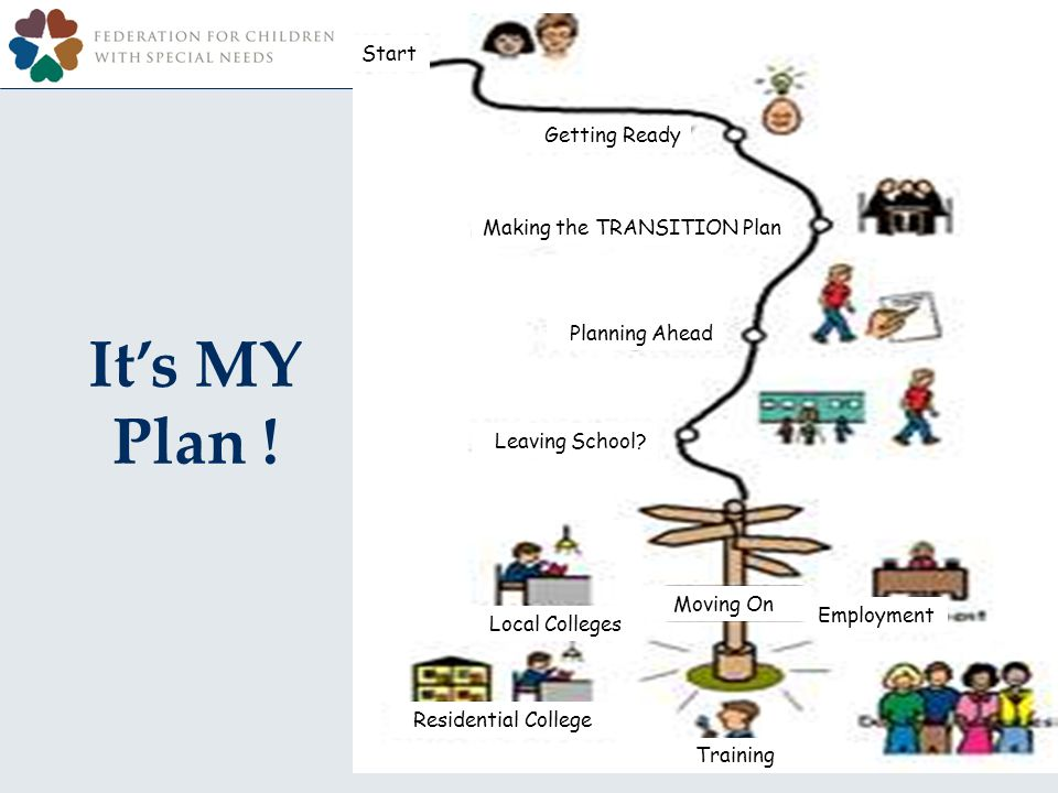 Its MY Plan . Start Getting Ready Making the TRANSITION Plan Planning Ahead Leaving School.