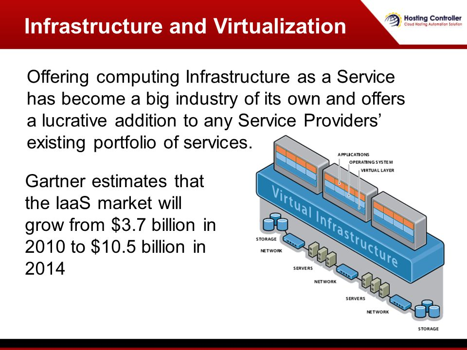 Gartner estimates that the IaaS market will grow from $3.7 billion in 2010 to $10.5 billion in 2014 Infrastructure and Virtualization Offering computing Infrastructure as a Service has become a big industry of its own and offers a lucrative addition to any Service Providers existing portfolio of services.